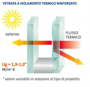 Grafico flusso termico